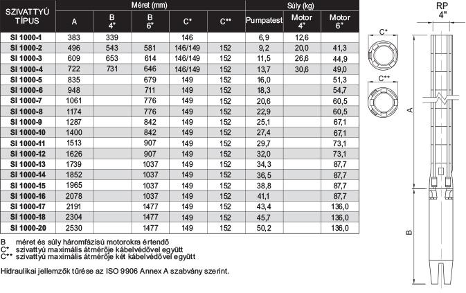 amp SI 1000 szériájú búvárszivattyúk méret és súlytáblázata