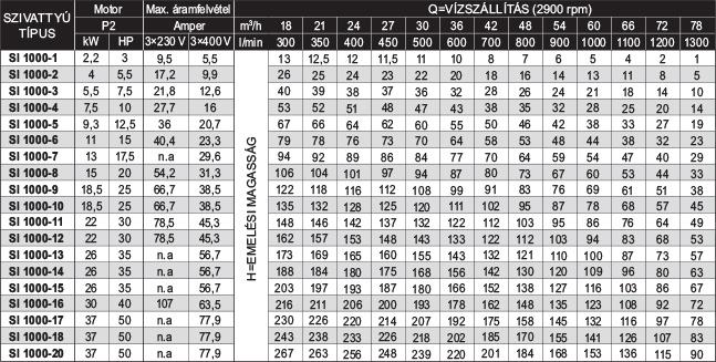 amp SI 1000 szériájú búvárszivattyúk teljesítménytáblázata