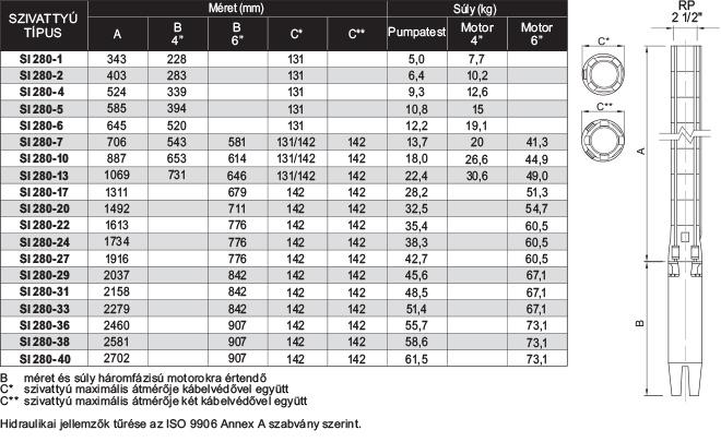 amp SI 280 szériájú búvárszivattyúk méret és súlytáblázata