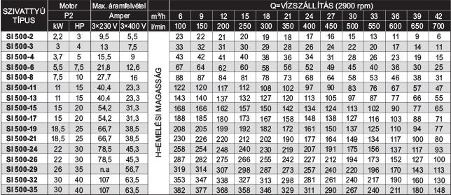 amp SI 500 szériájú búvárszivattyúk teljesítménytáblázata
