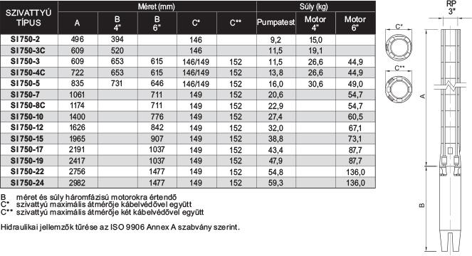 amp SI 750 szériájú búvárszivattyúk méret és súlytáblázata