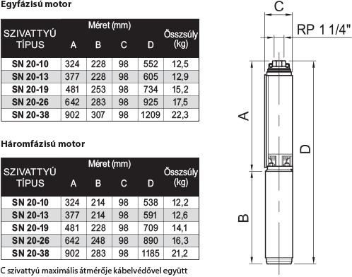 amp SN 20 szériájú búvárszivattyúk méret és súlytáblázata