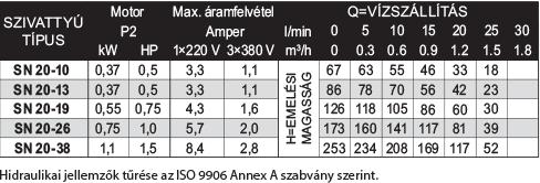 amp SN 20 széria teljestímények