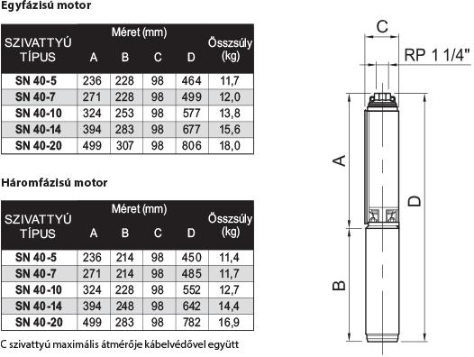 amp SN 40 szériájú búvárszivattyúk méret és súlytáblázata