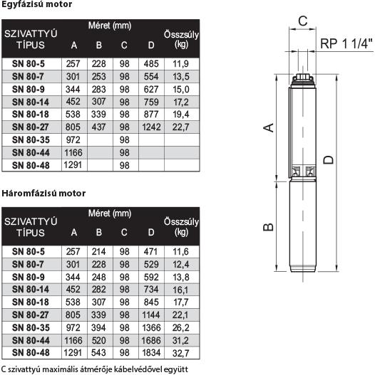 amp SN 80 szériájú búvárszivattyúk méret és súlytáblázata